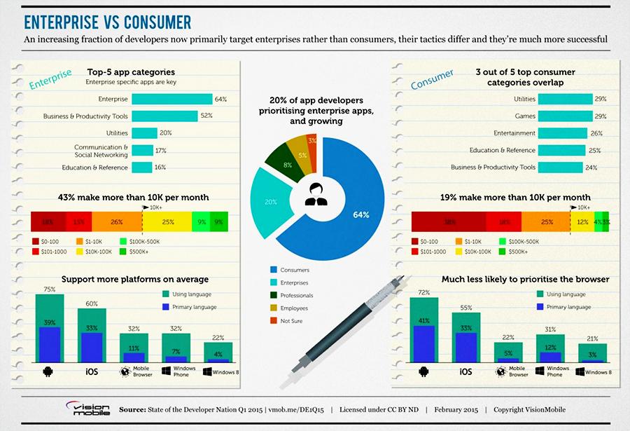 enterprise apps-vs-consumer apps