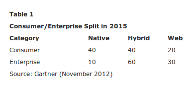 gartner-hybrid-vs-native-app