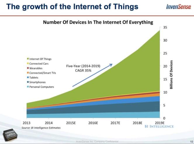 internet_of_things_-_bi_estimates