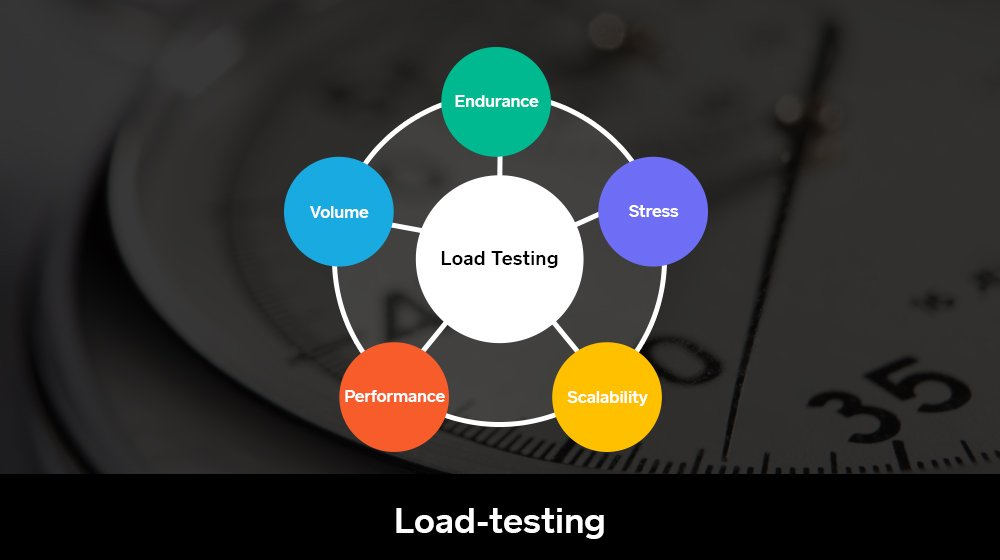 5 Tools That Can Help You With Load-Testing