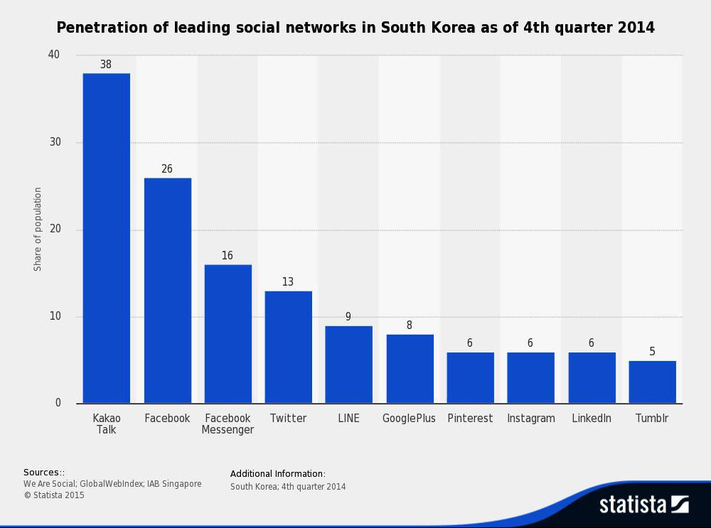 south-korea-social-network-penetration