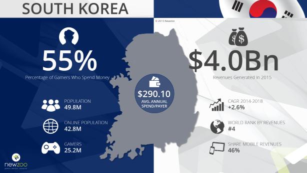 south_korean_games_market_2015-