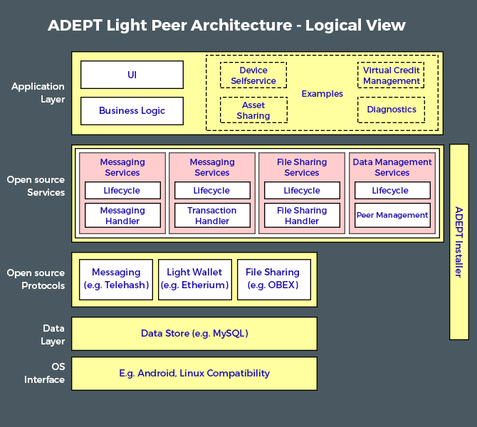 ADEPT light peer Architecture. The internet protocol stack for a basic IoT device based around Blockchain. Secondary devices will have more complex architectures
