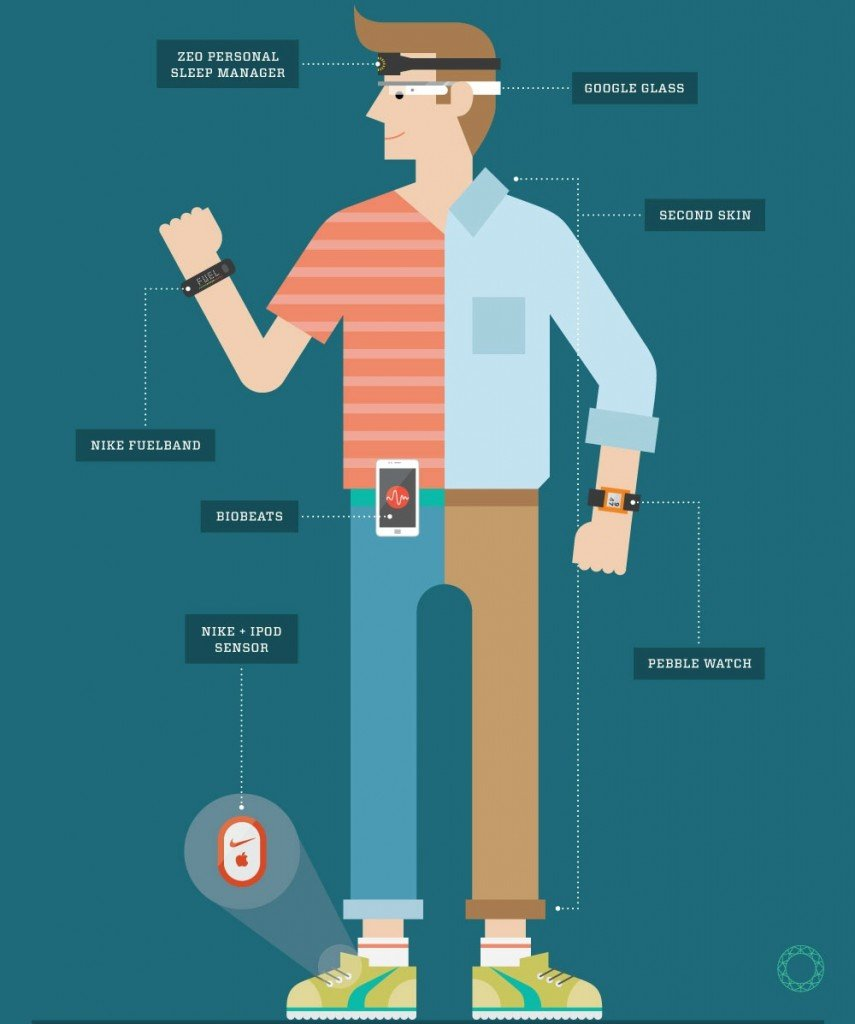 Everything you need to know about Wearable Technology ! - Openxcell