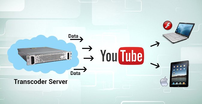 Youtube is a great example of what real-time transcoding feels like.