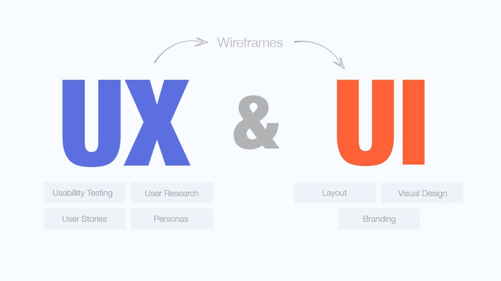 14 Things They Did Not Tell You About UX And UI