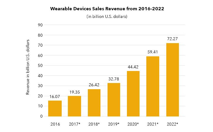 wearable app development companies