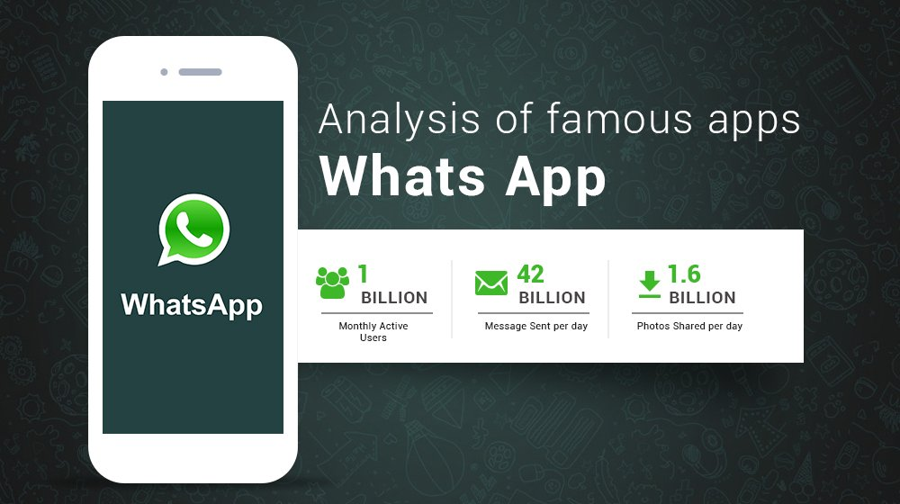 How Much Does An App Like WhatsApp Cost?
