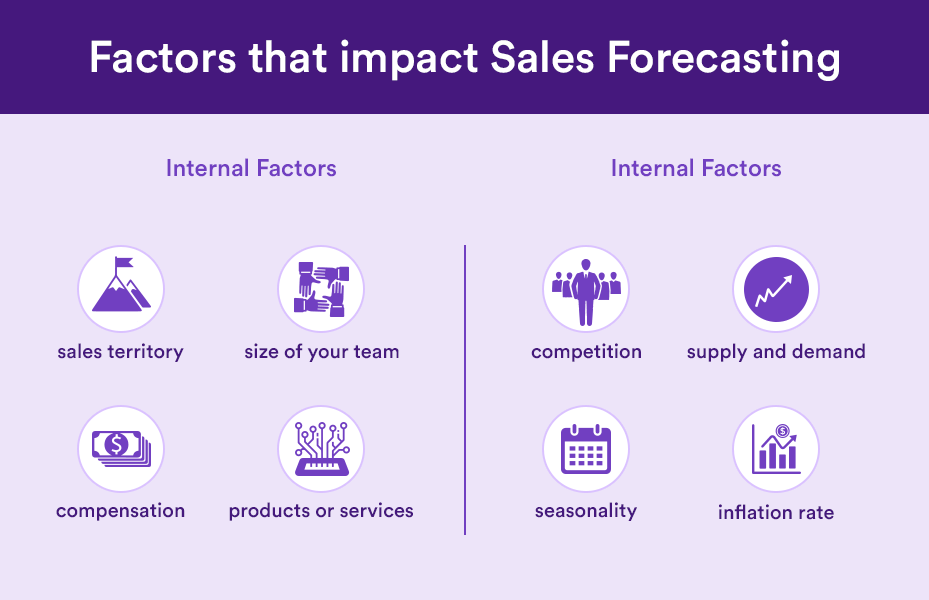 Factors that impact Sales Forecasting