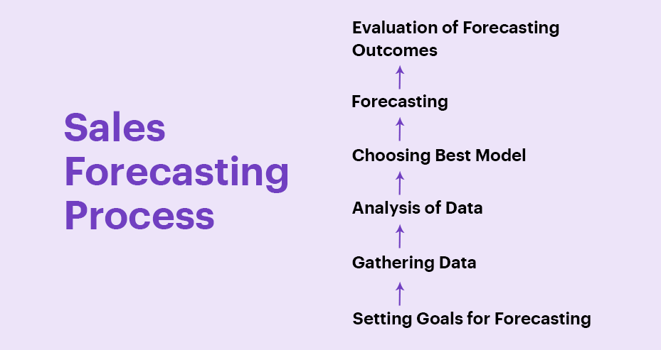 Sales Forecasting Process