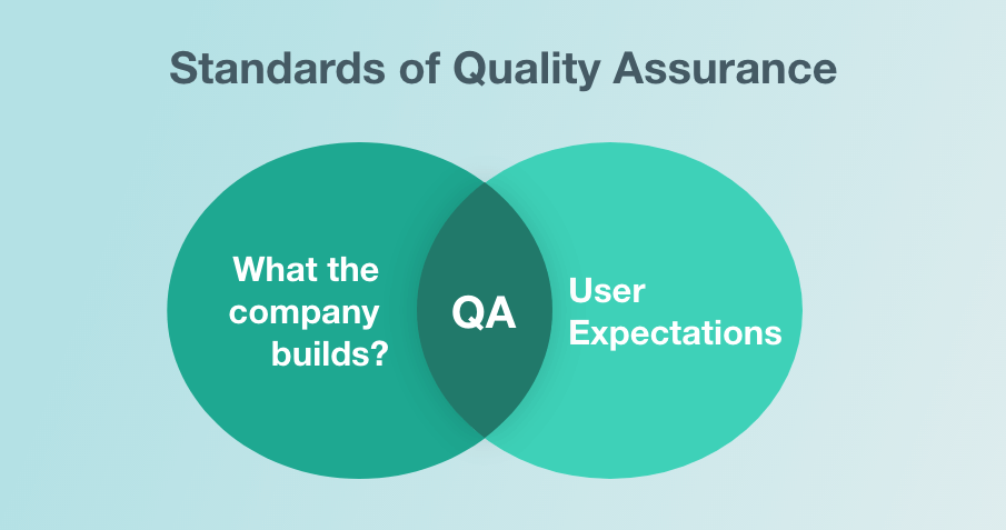 Standards of Quality Assurance