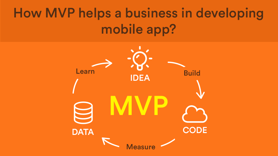 How MVP help a Business in Developing Mobile Applications?