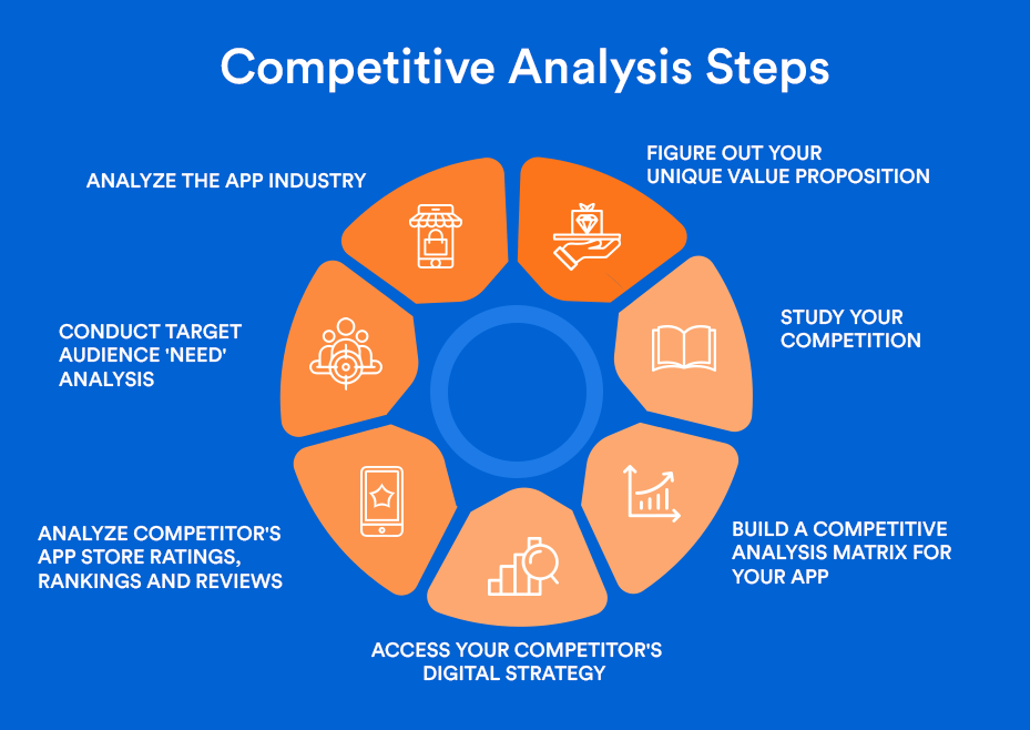 Competitive Analysis Steps