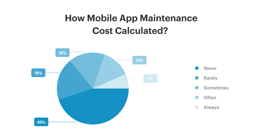 How Mobile App Maintenance Cost Calculated