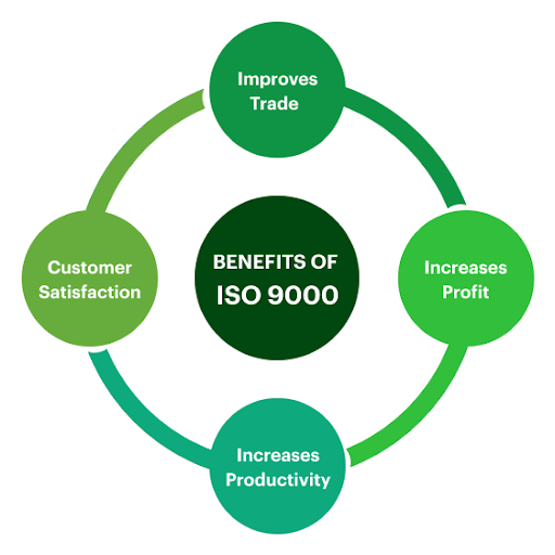 Advantages of ISO 9000