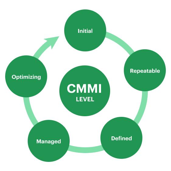 CMMI Level