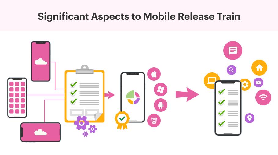 mobile app release train
