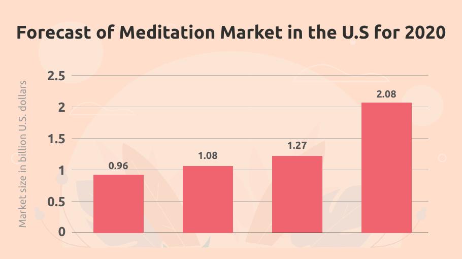 Forecast of meditation market in us