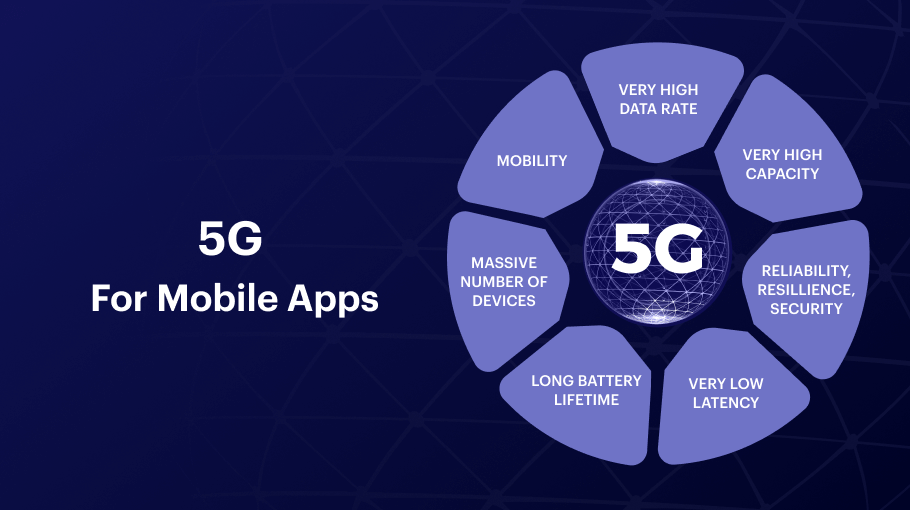 5G for mobile apps