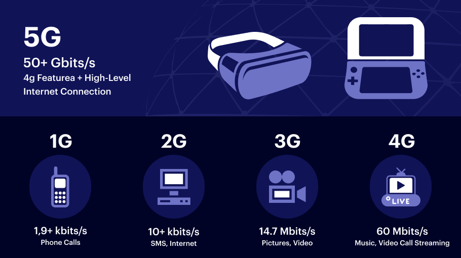 How 5G will Impact App Development and Network Benefits