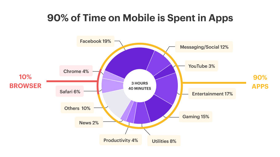 Costs of Developing an App