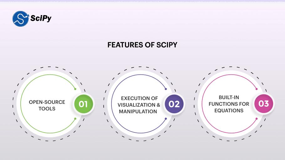 SciPy
