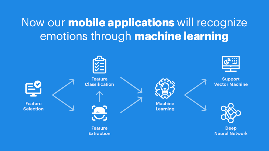 Now our mobile applications will recognize emotions through machine learning.