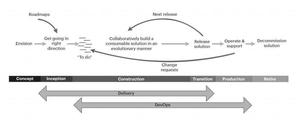 Delivery-lifecycle