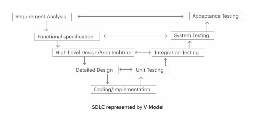 SDLC represented by V-Model