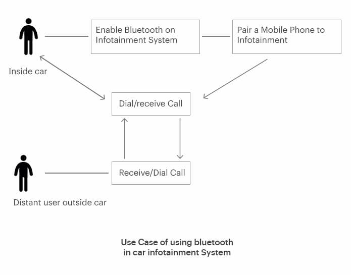 Use Case of using bluetooth in car infotainment System