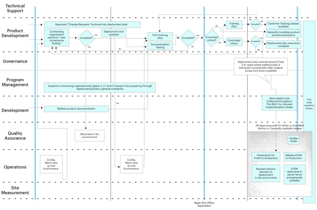 SDLC Deployment Stage 2