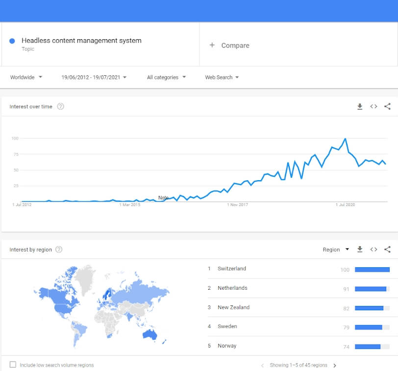 """Lots of people are searching """"Headless Content Management System"""" as shown in the below graph."""